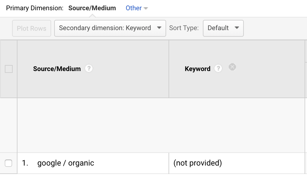 screenshot of google analytics to show keywords are not visible any more